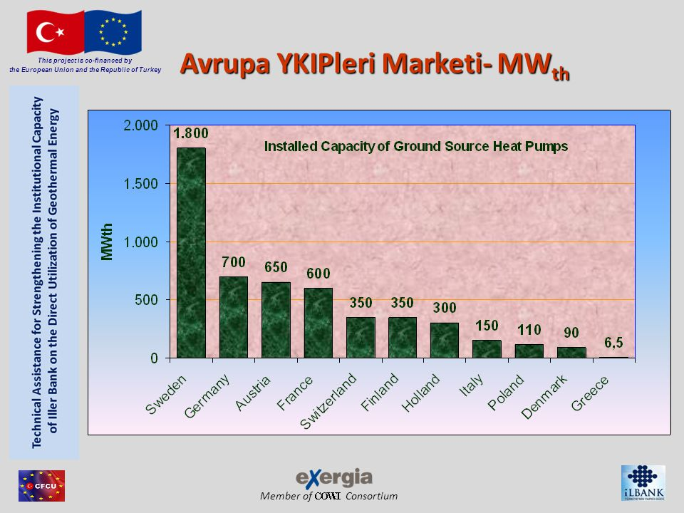 Member of Consortium This project is co-financed by the European Union and the Republic of Turkey Avrupa YKIPleri Marketi- MW th