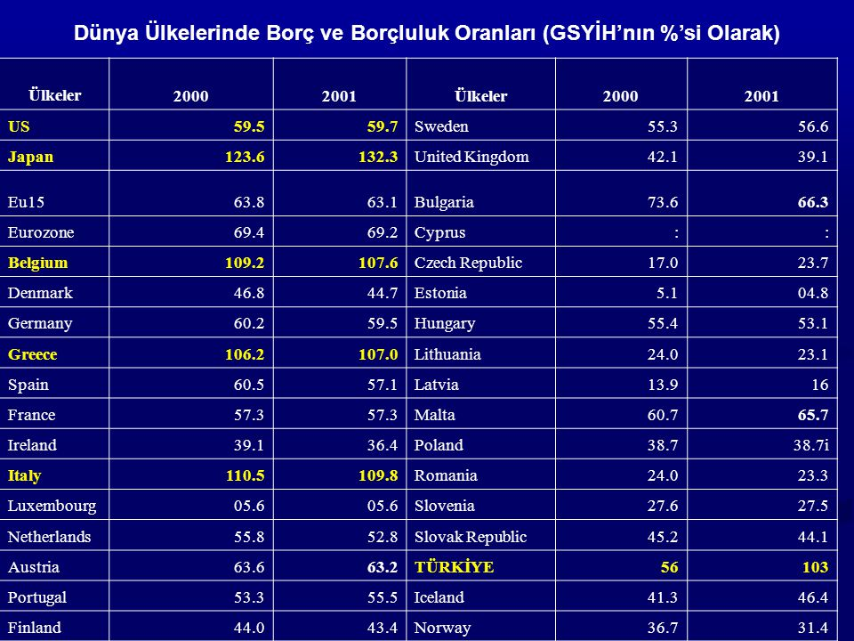 Dünya Ülkelerinde Borç ve Borçluluk Oranları (GSYİH'nın %'si Olarak) Ülkeler20002001Ülkeler20002001 US59.559.7Sweden55.356.6 Japan123.6132.3United Kingdom42.139.1 Eu1563.863.1Bulgaria73.666.3 Eurozone69.469.2Cyprus:: Belgium109.2107.6Czech Republic17.023.7 Denmark46.844.7Estonia5.104.8 Germany60.259.5Hungary55.453.1 Greece106.2107.0Lithuania24.023.1 Spain60.557.1Latvia13.916 France57.3 Malta60.765.7 Ireland39.136.4Poland38.738.7i Italy110.5109.8Romania24.023.3 Luxembourg05.6 Slovenia27.627.5 Netherlands55.852.8Slovak Republic45.244.1 Austria63.663.2TÜRKİYE56103 Portugal53.355.5Iceland41.346.4 Finland44.043.4Norway36.731.4