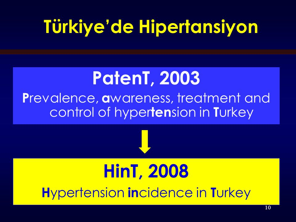 10 Türkiye'de Hipertansiyon PatenT, 2003 P revalence, a wareness, treatment and control of hyper ten sion in T urkey HinT, 2008 H ypertension in cidence in T urkey