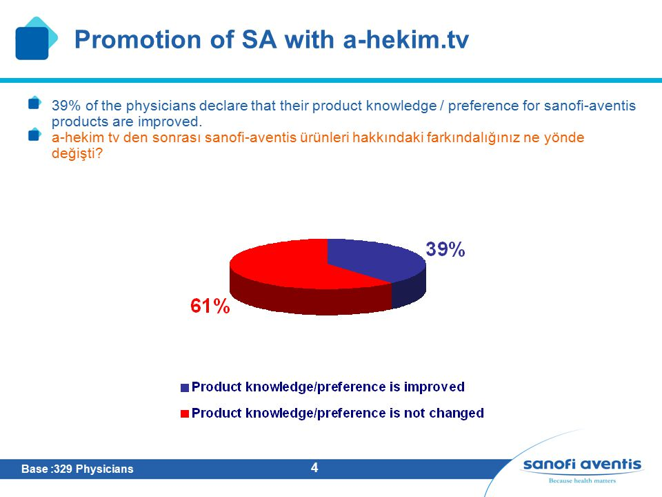 4 Promotion of SA with a-hekim.tv 39% of the physicians declare that their product knowledge / preference for sanofi-aventis products are improved.