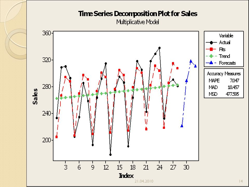time series analysis the multiplicative decomposition Chapter 469 decomposition  on which to run the analysis time series variable  note that since the forecasting model is multiplicative, if you enter a '1.