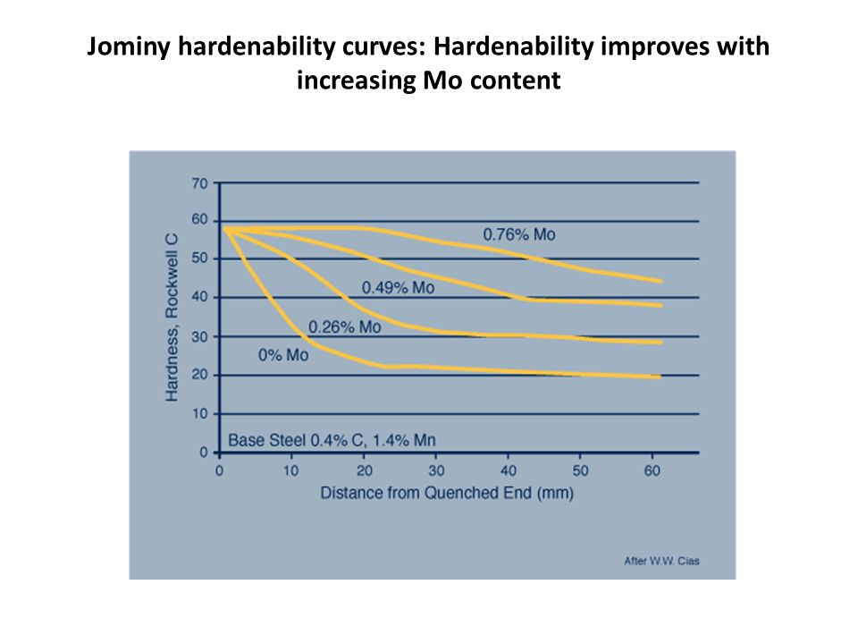 jominy end essay On the other hand, application of mbn to hardness measurements used jominy essay samples presenting continuous hardness variation in this case,.