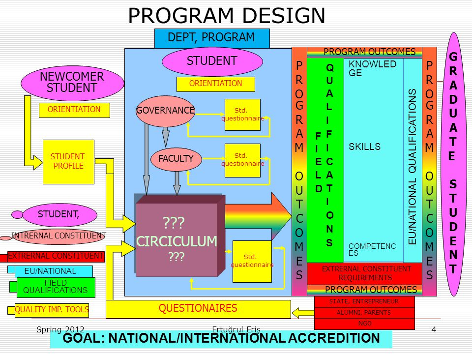 PROGRAM OUTCOMES PROGRAM DESIGN . CIRCICULUM .