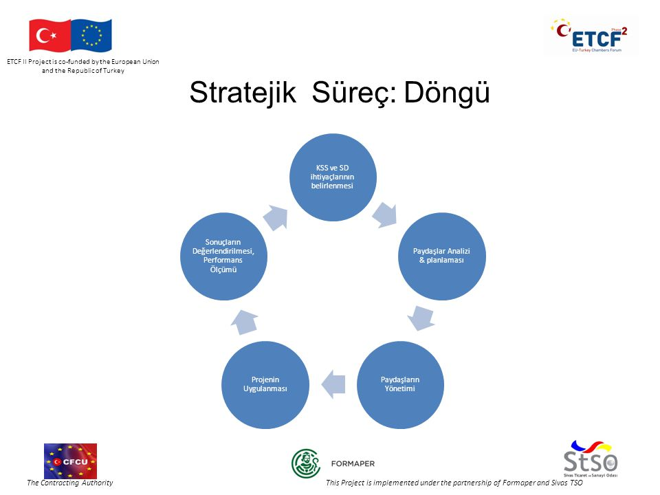 ETCF II Project is co-funded by the European Union and the Republic of Turkey The Contracting Authority This Project is implemented under the partnership of Formaper and Sivas TSO Stratejik Süreç: Döngü KSS ve SD ihtiyaçlarının belirlenmesi Paydaşlar Analizi & planlaması Paydaşların Yönetimi Projenin Uygulanması Sonuçların Değerlendirilmesi, Performans Ölçümü