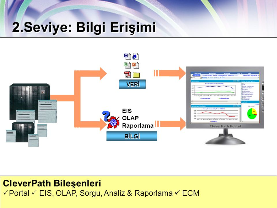 ca.com Together Everyone Achieves More 23 CleverPath Bileşenleri  Portal  EIS, OLAP, Sorgu, Analiz & Raporlama  ECM EIS OLAP Raporlama .