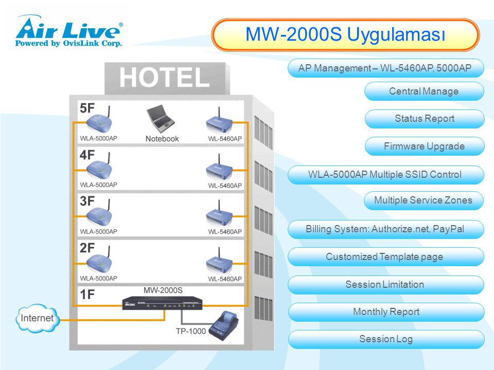 MW-2000S Uygulaması AP Management – WL-5460AP, 5000AP Central Manage Status Report Firmware Upgrade WLA-5000AP Multiple SSID Control Multiple Service Zones Billing System: Authorize.net, PayPal Customized Template page Session Limitation Monthly Report Session Log