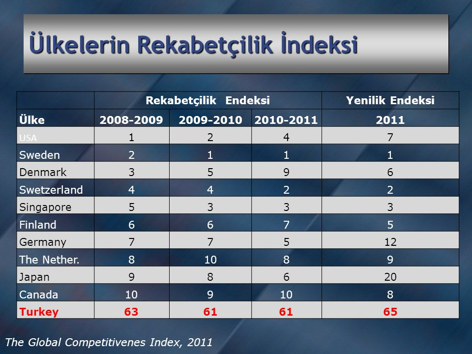 Ülkelerin Rekabetçilik İndeksi Rekabetçilik EndeksiYenilik Endeksi Ülke2008-20092009-20102010-20112011 USA 1247 Sweden2111 Denmark3596 Swetzerland4422 Singapore5333 Finland6675 Germany77512 The Nether.81089 Japan98620 Canada109 8 Turkey6361 65 The Global Competitivenes Index, 2011