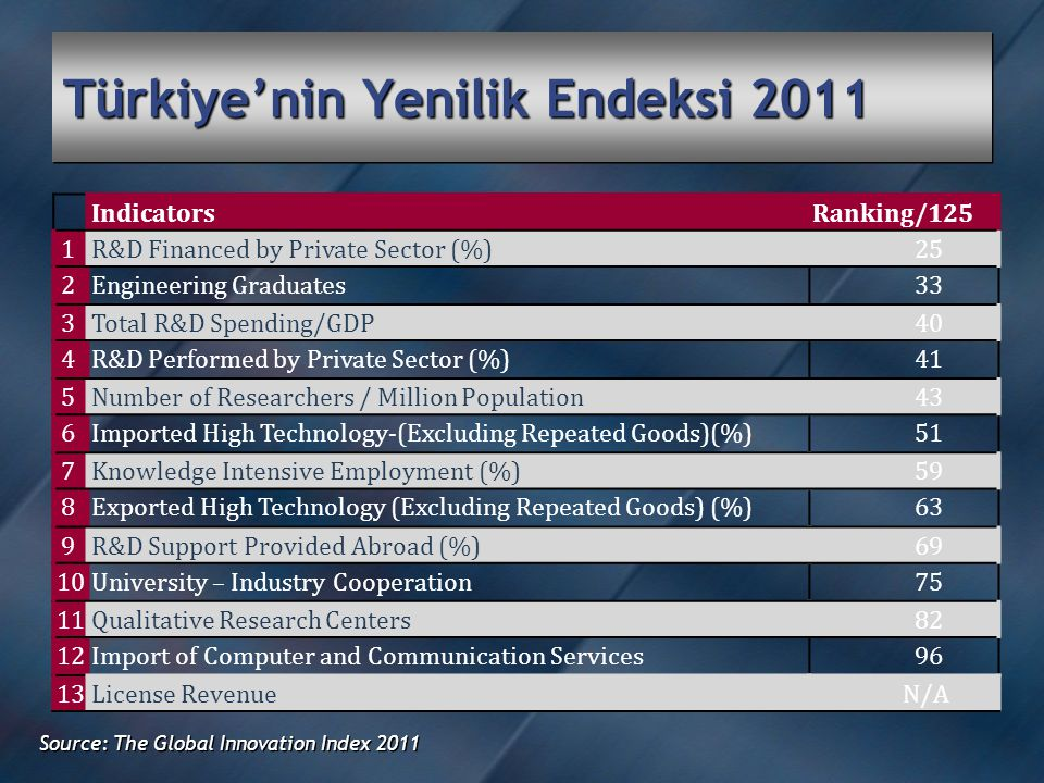 Türkiye'nin Yenilik Endeksi 2011 Source: The Global Innovation Index 2011 IndicatorsRanking/125 1R&D Financed by Private Sector (%)25 2Engineering Graduates33 3 Total R&D Spending/GDP 40 4R&D Performed by Private Sector (%)41 5 Number of Researchers / Million Population 43 6Imported High Technology-(Excluding Repeated Goods)(%)51 7 Knowledge Intensive Employment (%) 59 8Exported High Technology (Excluding Repeated Goods) (%)63 9R&D Support Provided Abroad (%) 69 10University – Industry Cooperation75 11Qualitative Research Centers 82 12Import of Computer and Communication Services96 13License RevenueN/A