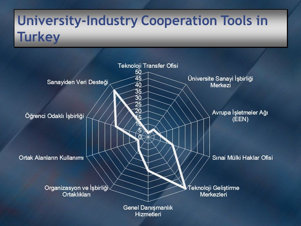 University-Industry Cooperation Tools in Turkey