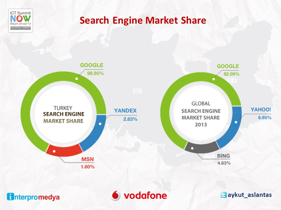 Search Engine Market Share aykut_aslantas