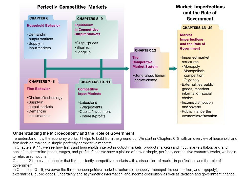 how market structures determine the pricing essay Market structure and price-output determination monopolistic competition a monopolistic competition pertains to an industry infrastructure that has characteristics of competition and monopoly.