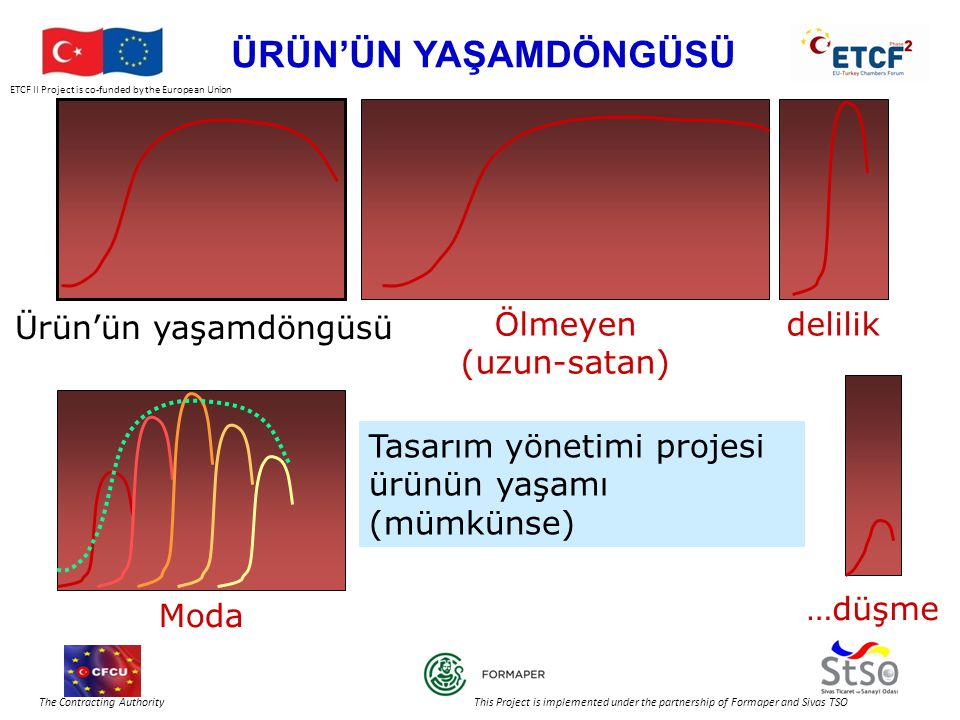 ETCF II Project is co-funded by the European Union and the Republic of Turkey The Contracting Authority This Project is implemented under the partnership of Formaper and Sivas TSO ÜRÜN'ÜN YAŞAMDÖNGÜSÜ Ürün'ün yaşamdöngüsü Ölmeyen (uzun-satan) delilikModa …düşme Tasarım yönetimi projesi ürünün yaşamı (mümkünse)