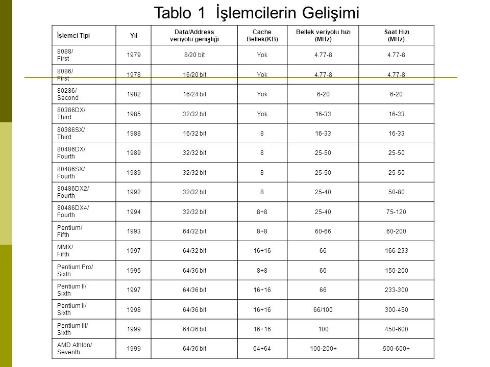 Tablo 1 İşlemcilerin Gelişimi İşlemci TipiYıl Data/Address veriyolu genişliği Cache Bellek(KB) Bellek veriyolu hızı (MHz) Saat Hızı (MHz) 8088/ First 19798/20 bitYok4.77-8 8086/ First 197816/20 bitYok4.77-8 80286/ Second 198216/24 bitYok6-20 80386DX/ Third 198532/32 bitYok16-33 80386SX/ Third 198816/32 bit816-33 80486DX/ Fourth 198932/32 bit825-50 80486SX/ Fourth 198932/32 bit825-50 80486DX2/ Fourth 199232/32 bit825-4050-80 80486DX4/ Fourth 199432/32 bit8+825-4075-120 Pentium/ Fifth 199364/32 bit8+860-6660-200 MMX/ Fifth 199764/32 bit16+1666166-233 Pentium Pro/ Sixth 199564/36 bit8+866150-200 Pentium II/ Sixth 199764/36 bit16+1666233-300 Pentium II/ Sixth 199864/36 bit16+1666/100300-450 Pentium III/ Sixth 199964/36 bit16+16100450-600 AMD Athlon/ Seventh 199964/36 bit64+64100-200+500-600+