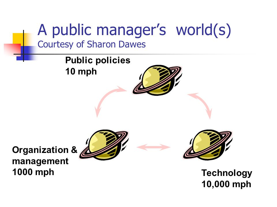 A public manager's world(s) Courtesy of Sharon Dawes Technology 10,000 mph Organization & management 1000 mph Public policies 10 mph