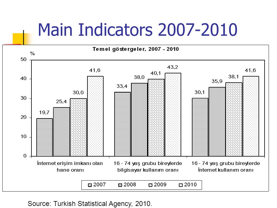 Main Indicators 2007-2010 Source: Turkish Statistical Agency, 2010.