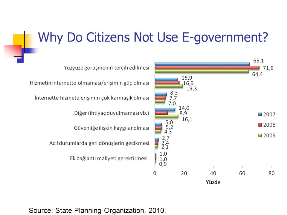 Why Do Citizens Not Use E-government Source: State Planning Organization, 2010.