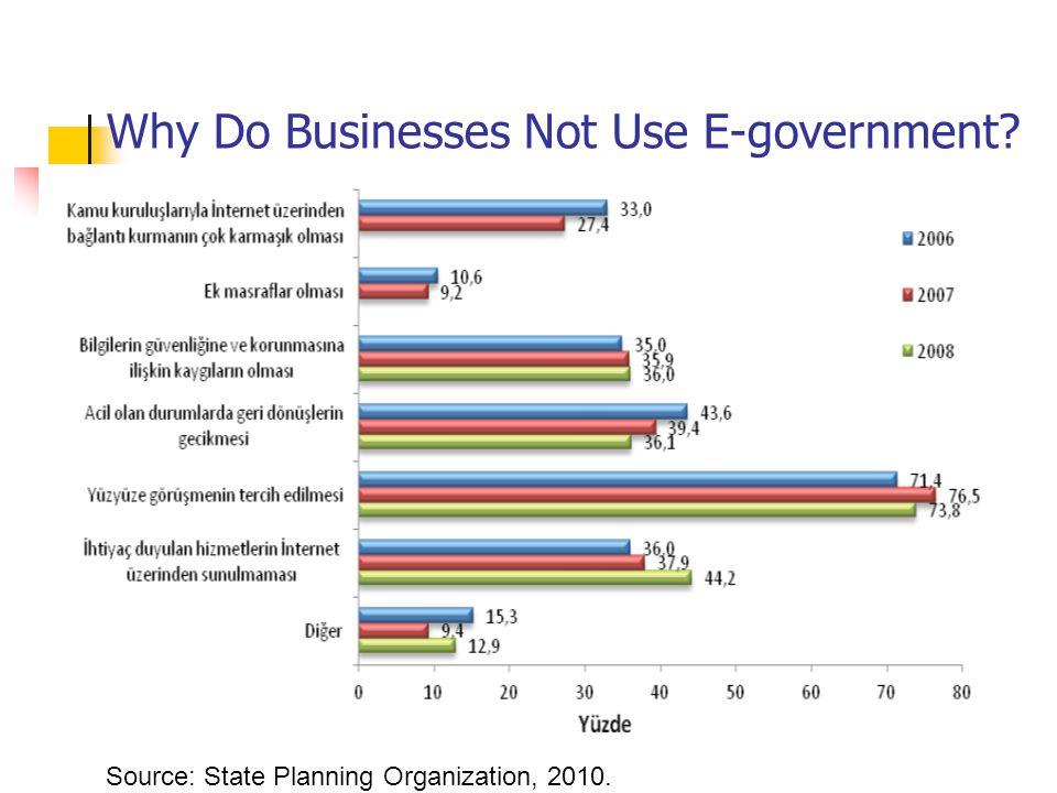 Why Do Businesses Not Use E-government Source: State Planning Organization, 2010.