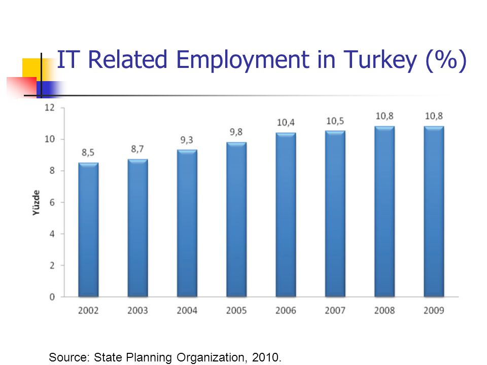 IT Related Employment in Turkey (%) Source: State Planning Organization, 2010.