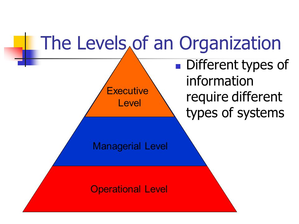 Operational Level Executive Level Managerial Level The Levels of an Organization Different types of information require different types of systems