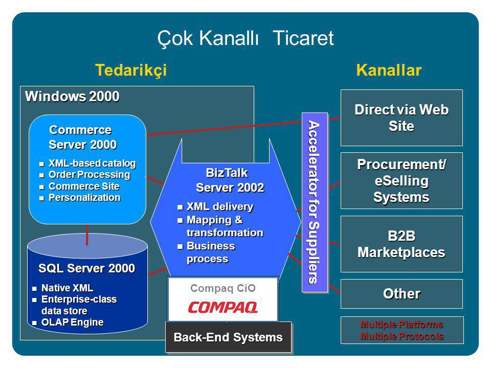 Windows 2000 Çok Kanallı Ticaret TedarikçiKanallar SQL Server 2000 Native XML Native XML Enterprise-class data store Enterprise-class data store OLAP Engine OLAP Engine BizTalk Server 2002 BizTalk Server 2002 XML delivery XML delivery Mapping & transformation Mapping & transformation Business process Business process Commerce Server 2000 Commerce Server 2000 XML-based catalog XML-based catalog Order Processing Order Processing Commerce Site Commerce Site Personalization Personalization Back-End Systems Direct via Web Site Procurement/ eSelling Systems B2B Marketplaces Other Multiple Platforms Multiple Protocols Accelerator for Suppliers Compaq CiO