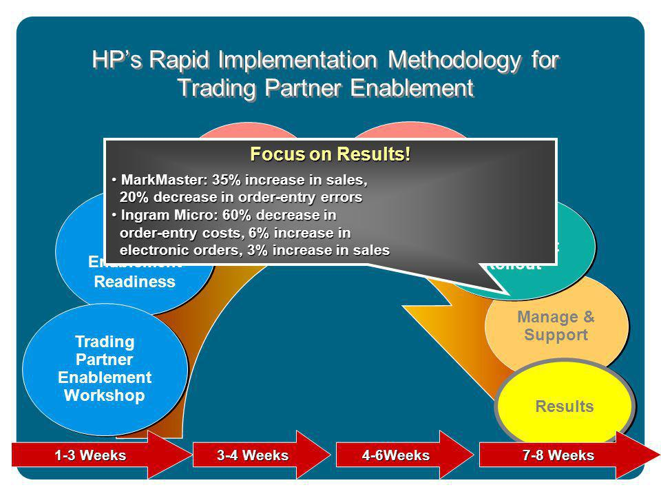 Trading Partner Enablement Readiness Supplier Enablement RapidStart Trading Partner Enablement Workshop Supplier Adoption RapidStart (optional) Supplier Adoption RapidStart (optional) Manage & Support Supplier Enablement Rollout Supplier Enablement Rollout 1-3 Weeks 3-4 Weeks 4-6Weeks Results 7-8 Weeks Focus on Results.