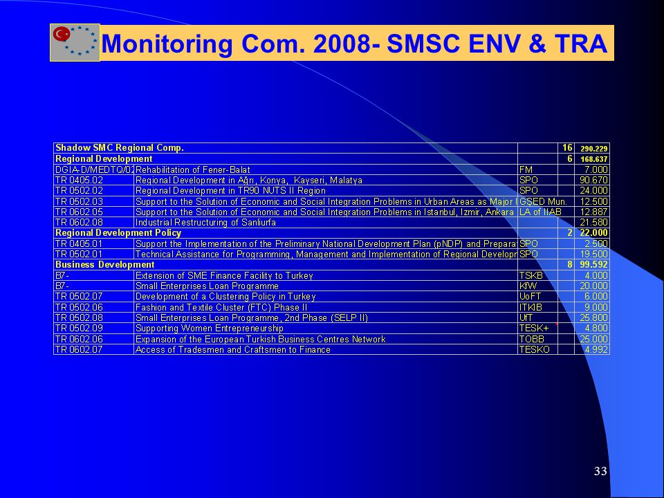 33 Monitoring Com. 2008- SMSC ENV & TRA